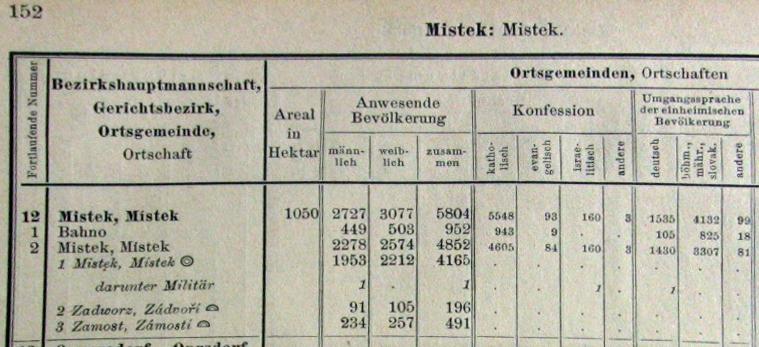výsledky sčítání lidu 1900 pro okres Místek