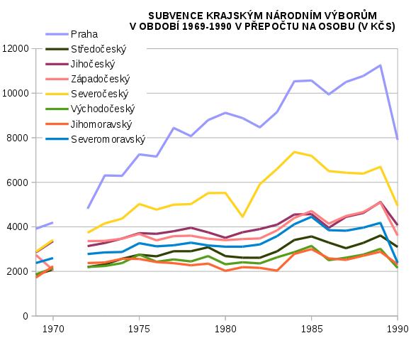 dotace krajským národním výborům v období 1969-1990