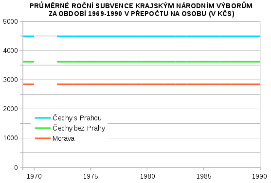 průměrná roční dotace krajským národním výborům v období 1969-1990