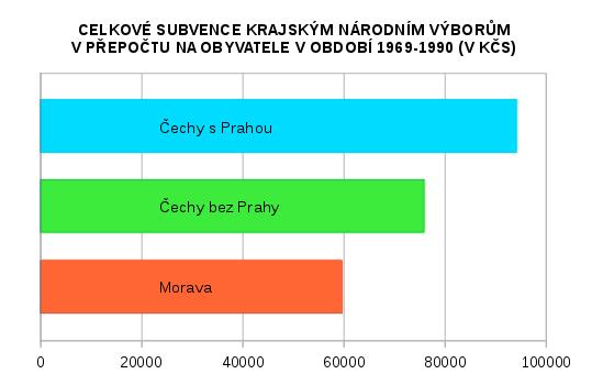 srovnání celkové výše subvencí krajským národním výborům v přepočtu na osobu v období 1969-1990