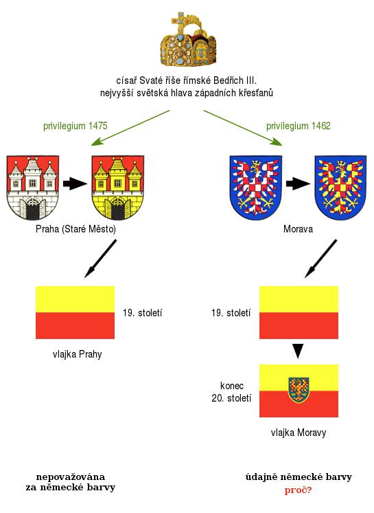 žlutá a červená prý nejsou barvy pražských Němců, zato prý jsou barvy moravských Němců (diagram)